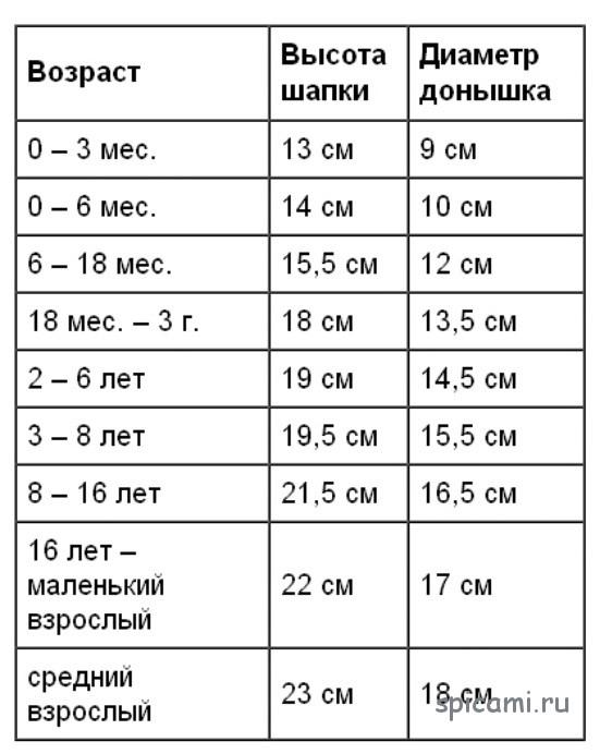 схема размеров шапочки крючком